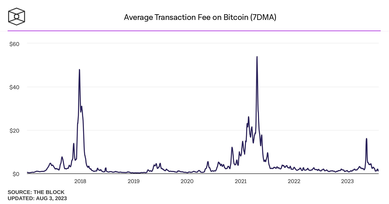Phí Transaction Trung Bình của Bitcoin