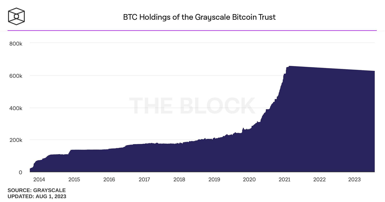Tổng trữ lượng Bitcoin có trong quỹ Grayscale