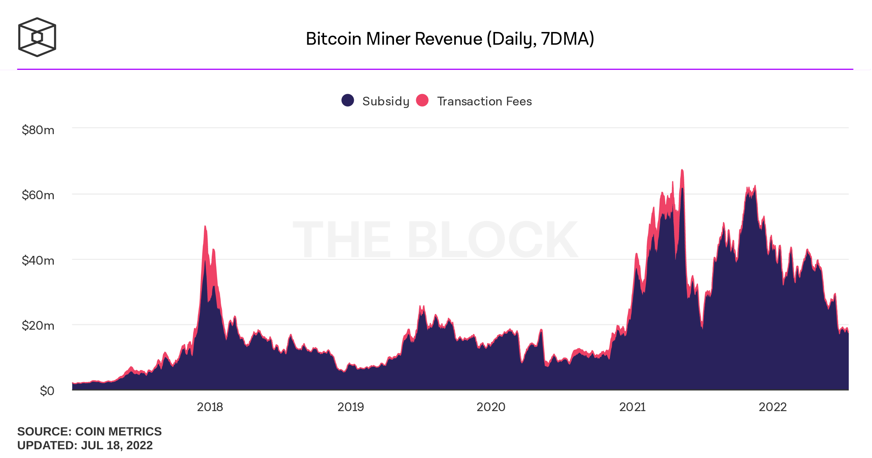 Doanh thu hằng ngày thợ mỏ Bitcoin