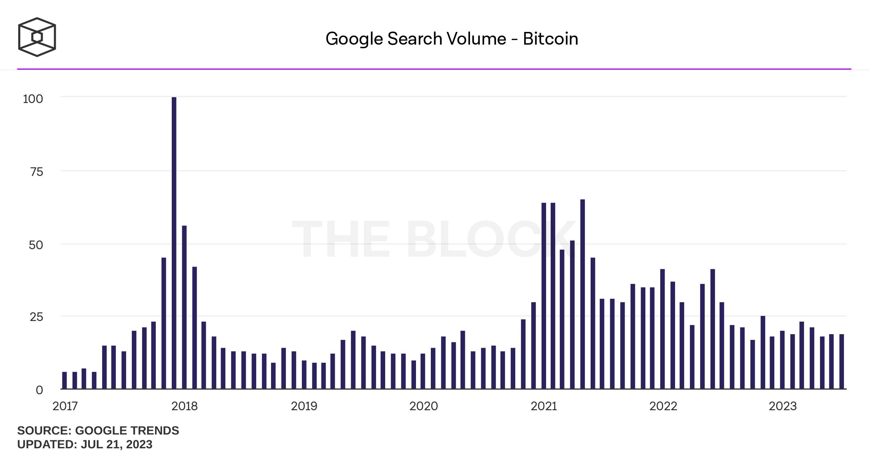 Số lượng search Google với từ khóa Bitcoin