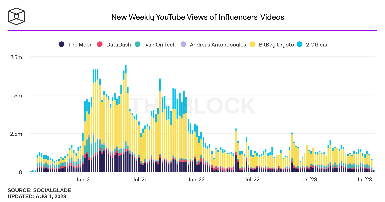 Thống kê số view hằng tuần trên Youtube đến các Videos có ảnh hưởng thị trường