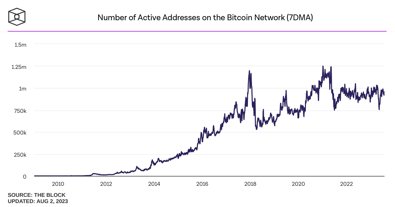 Số địa chỉ đang hoạt động trên mạng Bitcoin (7DMA)