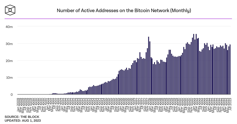 Thống kê số địa chỉ đang hoạt động trên mạng Bitcoin hằng Tháng