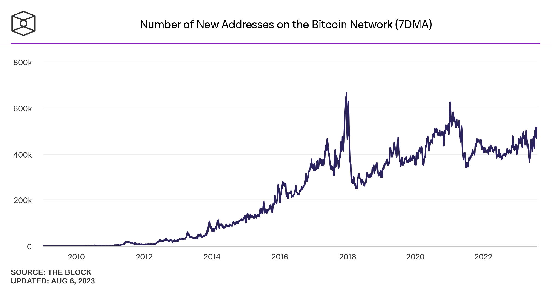 Số địa chỉ mới trên mạng Bitcoin (7DMA)