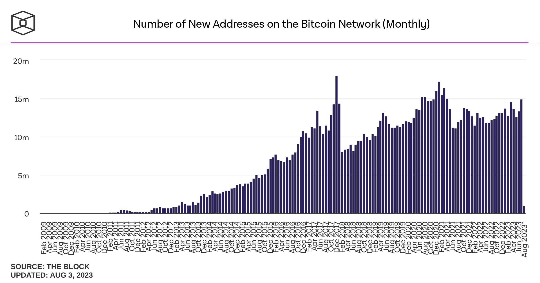Thống kê số địa chỉ mới trên mạng Bitcoin hằng Tháng