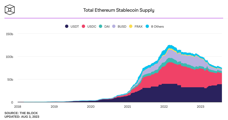 Offre totale de stablecoins en circulation au 9 juillet 2021 atteignant les 109 milliards de capitalisation avec une forte dominance de l'USDT