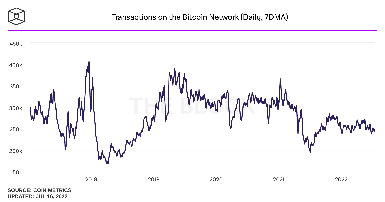 Transactions hằng ngày trên mạng Bitcoin
