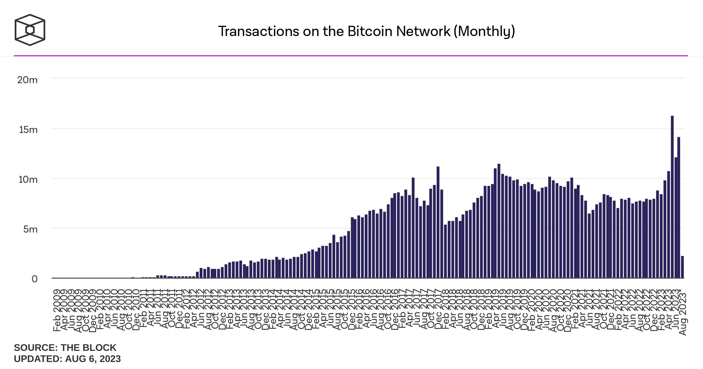 Thống kê Transactions trên mạng Bitcoin theo Tháng