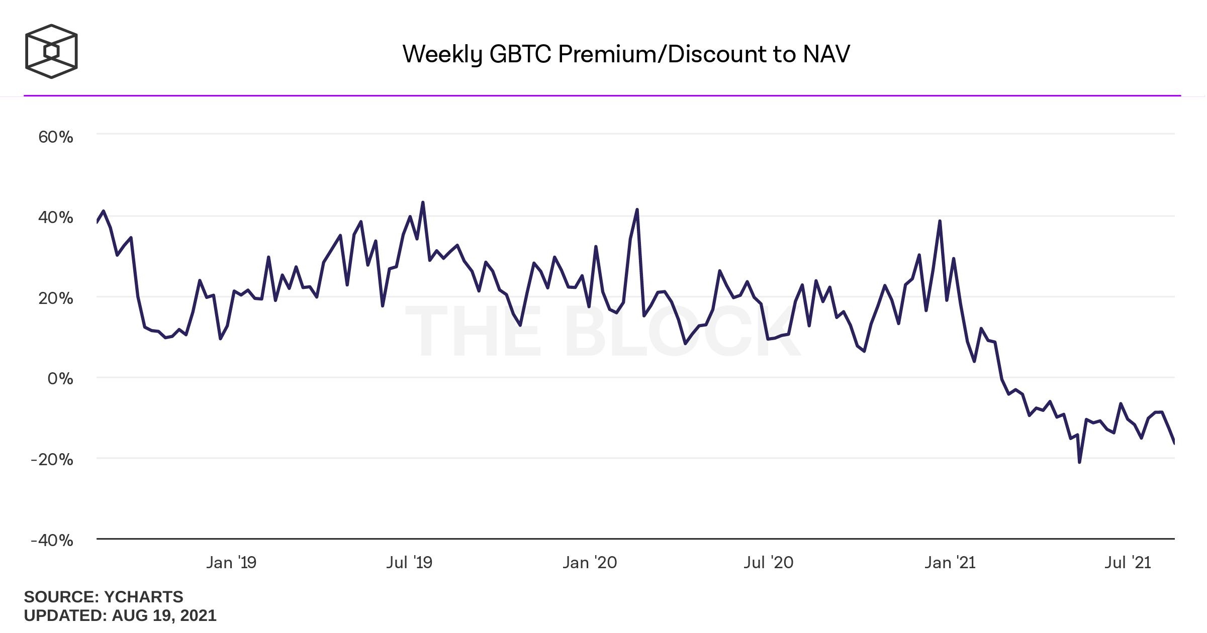 https://data.tbstat.com/dashboard-images/weekly-premium-of-gbtc.png